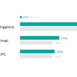 El eCommerce crece, y no es gracias a las Redes Sociales